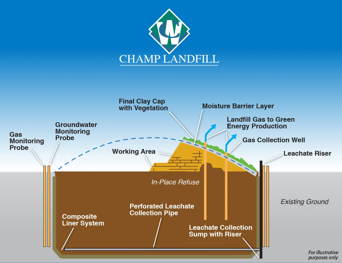 Illustration of Champ Landfills disposal process.